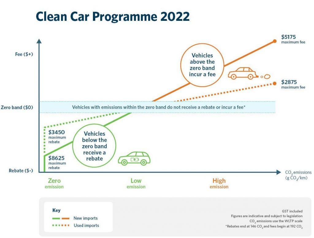 NZ Clean Car Programme 2022
