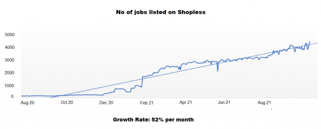 Growth of Shopless Jobs Category